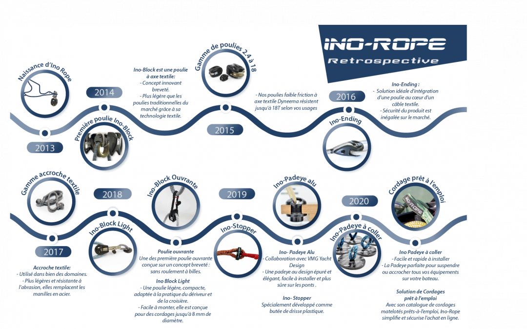 [RETROSPECTIVE INO-ROPE] nautisme : 7 années d'innovations !